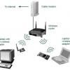 ความหมายของ Wireless LAN
