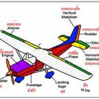 ศาสตร์แห่งการบิน สิ่งที่ควรรู้ ข้อแนะนำการบินเบื้องต้น วิธีการหัดเล่นเครื่องบินบังคับ