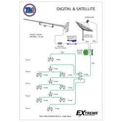 ระบบทีวีดิจิตอล+ระบบทีวีผ่านดาวเทียม EXTREME C-BAND