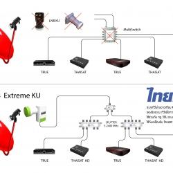 ระบบทีวีผ่านดาวเทียม KU-BAND,EXTREME KU-BAND