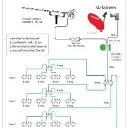 ระบบทีวีดิจิตอล+ระบบทีวีผ่านดาวเทียม EXTREME KU BAND