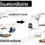 [WiFi] UBNT จีน 300M M2 (1000W!) (เวอร์ชั่น จีน) thumbnail 4