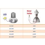 Metal Halide หรือจะสู้ โคมไฮเบย์ LED แบบใหม่คุ้มค่ากว่าจริง